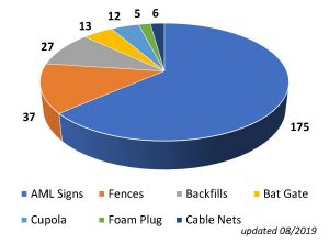Pie chart showing the following data on abandoned mines: AML Signs 175 Fences 37 Backfills 27 Bat Gate 13 Cupola 12 Foam Plug 5 Cable Nets 2